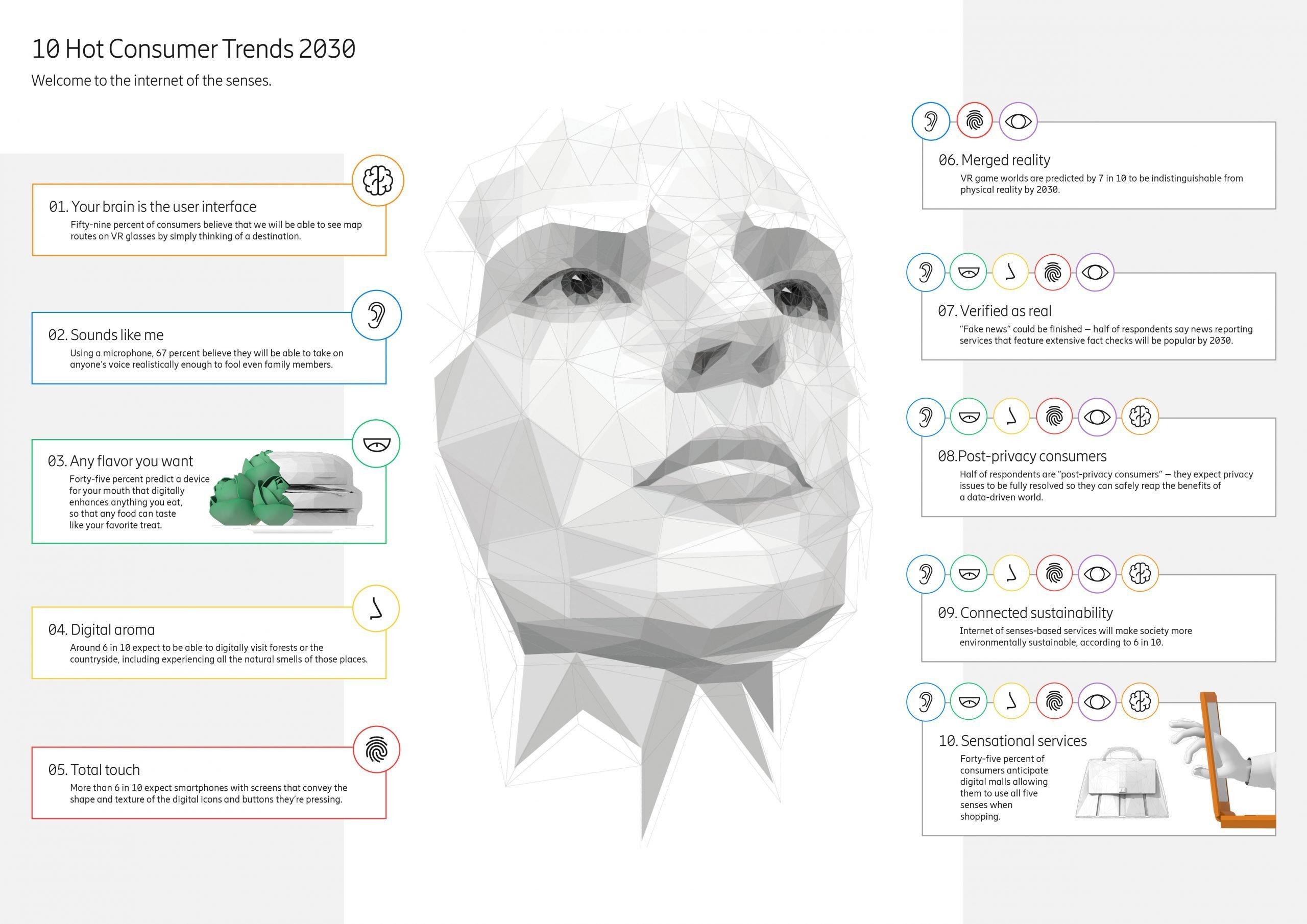 tren internet tahun 2030