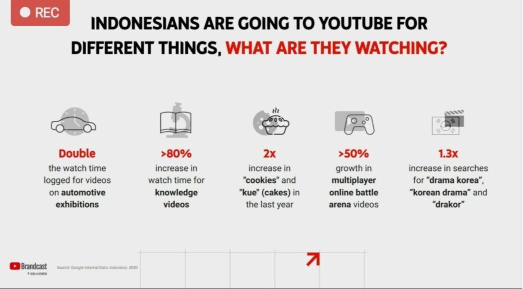 Pertumbuhan Youtube