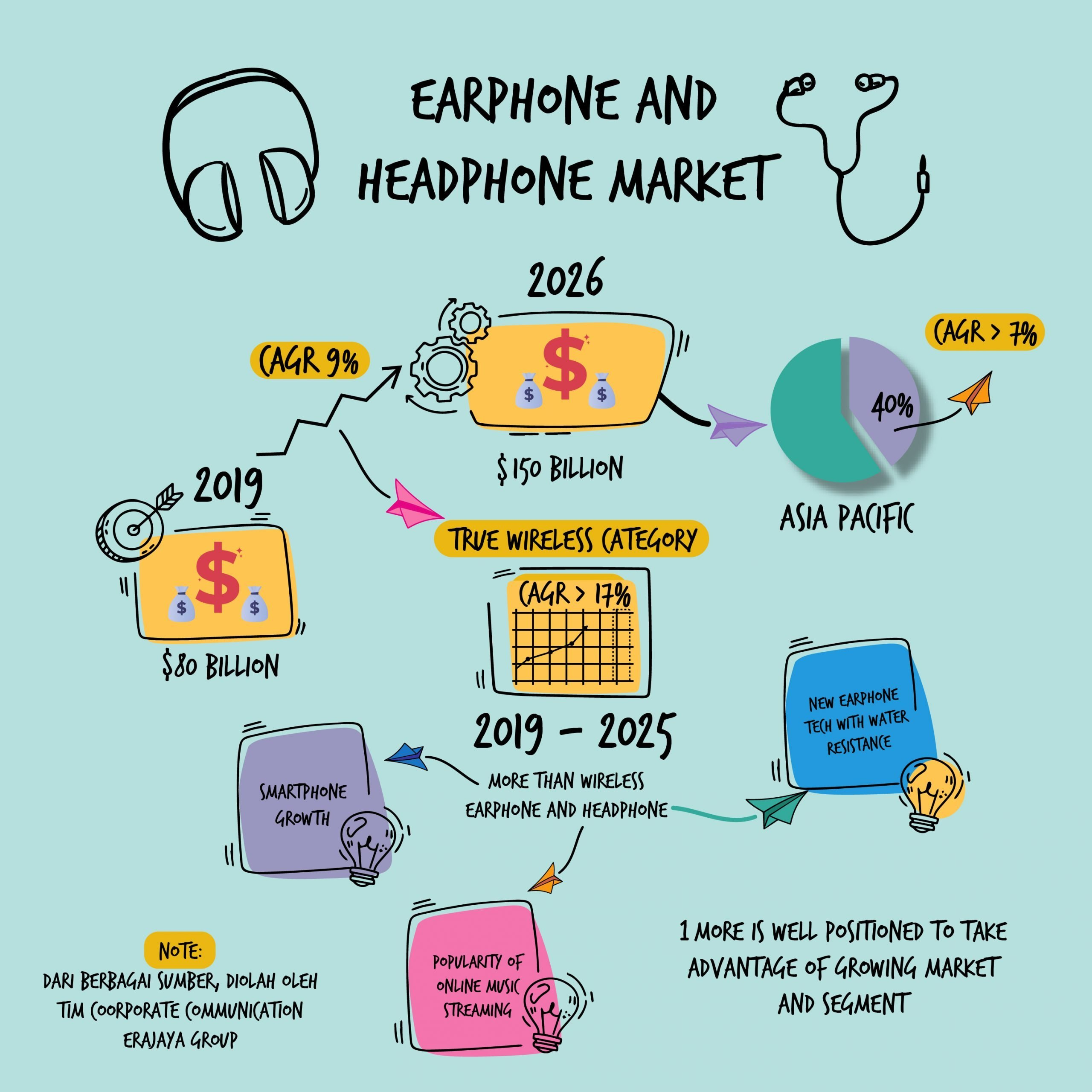 pasar earphone