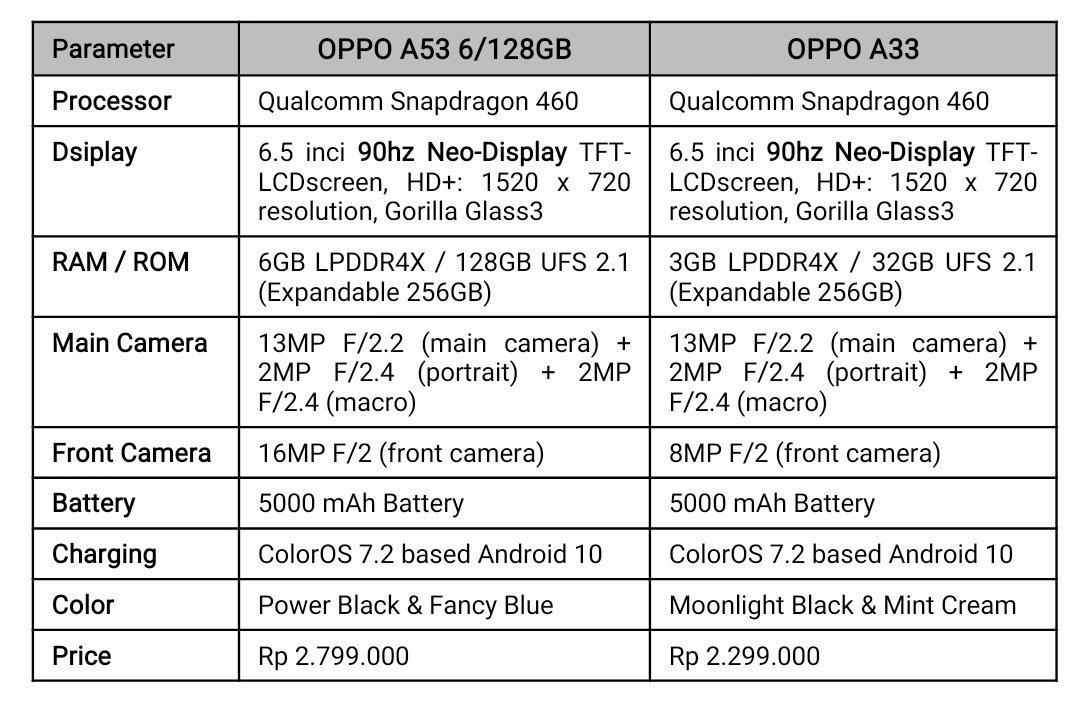 Oppo a53 dan a33