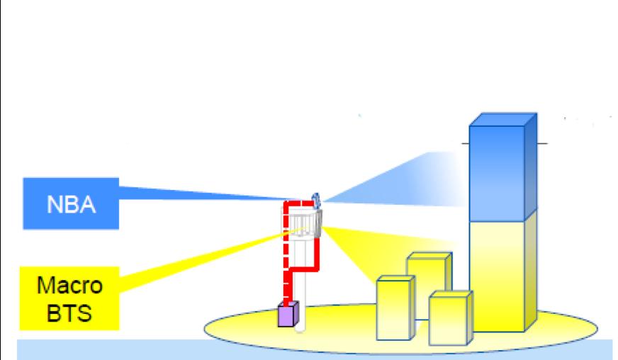 konektivitas gedung tinggi