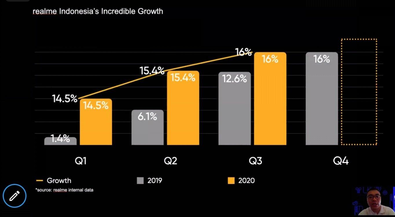 pertumbuhan realme 2020
