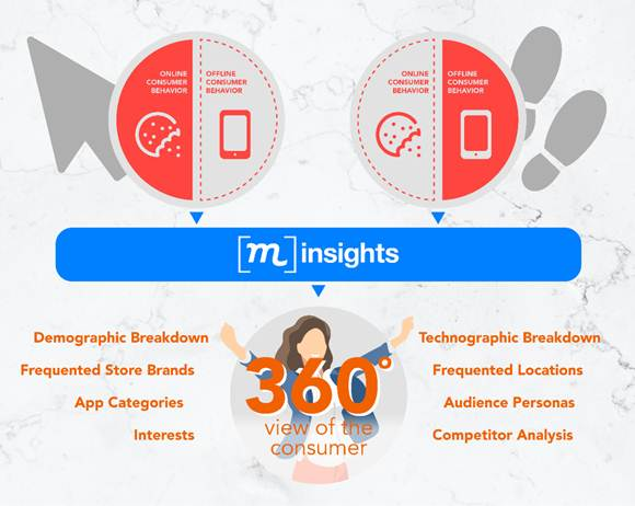 integrasi data konsumen PHD