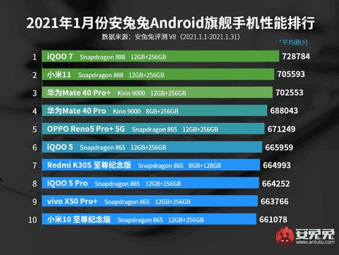 Daftar smartphone AnTuTu Januari 2021