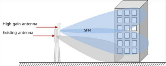jaringan gedung tinggi telkomsel