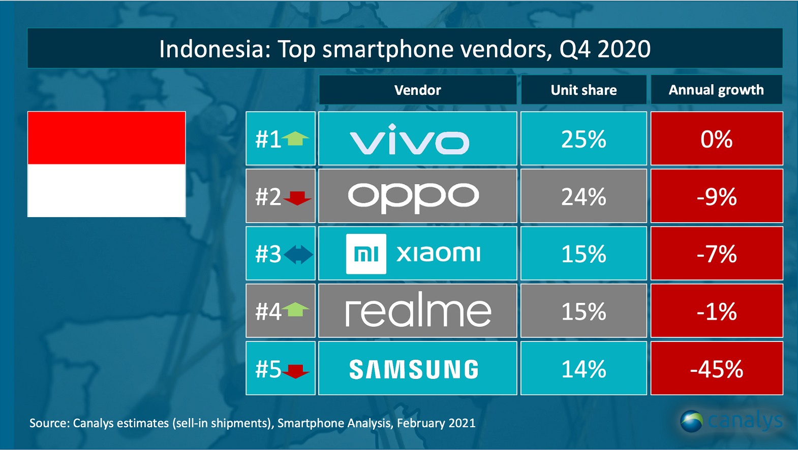realme smartphone q4 indonesia