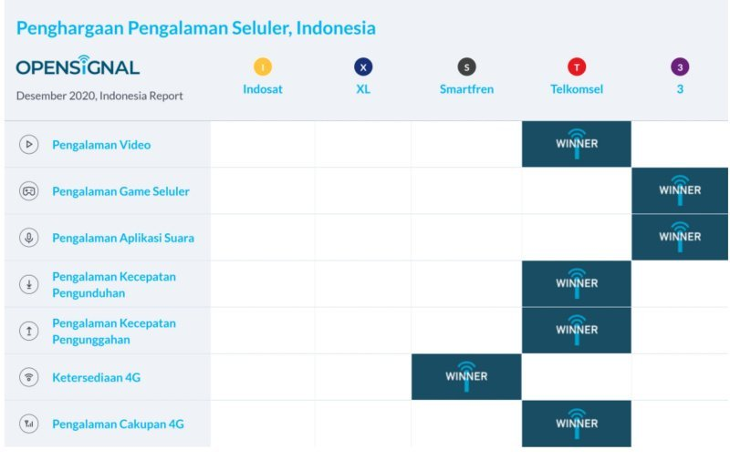 pengalaman game tri indonesia