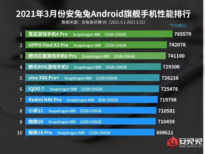 Smartphone AnTuTu Maret 2021