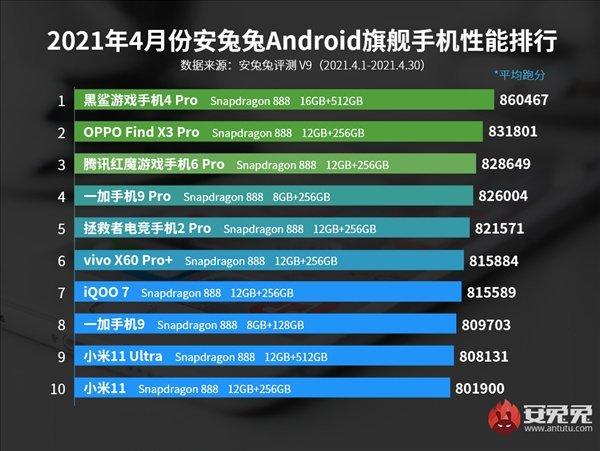 Peringkat smartphone Flagship AnTuTu April 2021