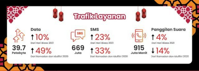layanan data telkomsel ramadan