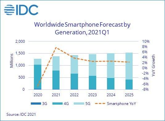 Pertumbuhan smartphone IDC 2021