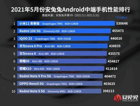 Smartphone AnTuTu Mei 2021