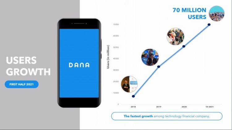 Pertumbuhan DANA 2021