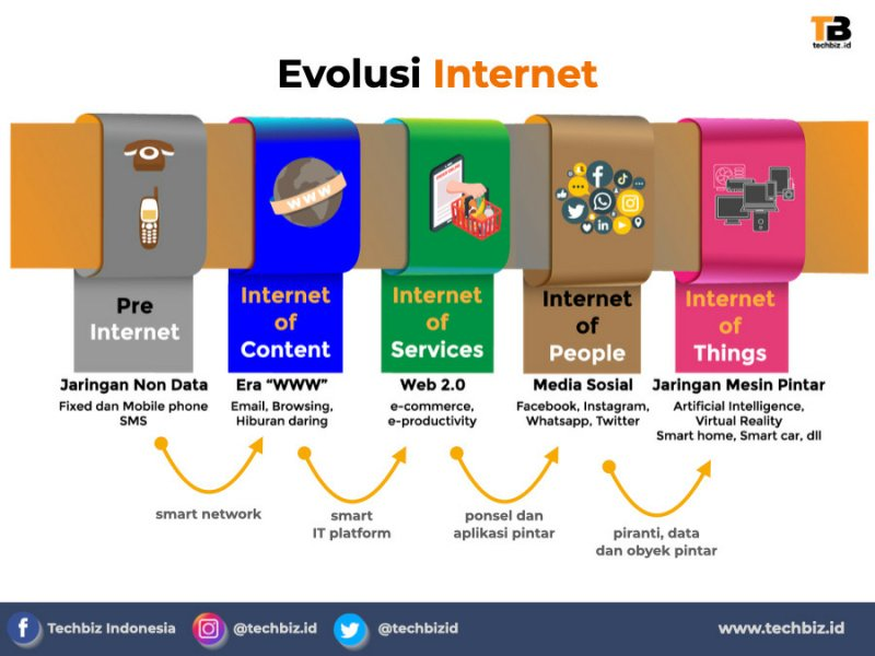evolusi internet