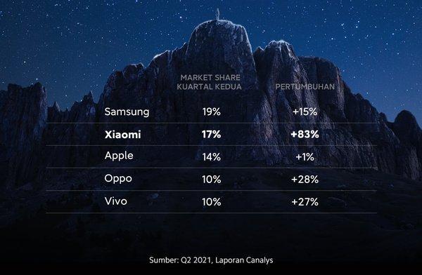 xiaomi peringkat dua smartphone global
