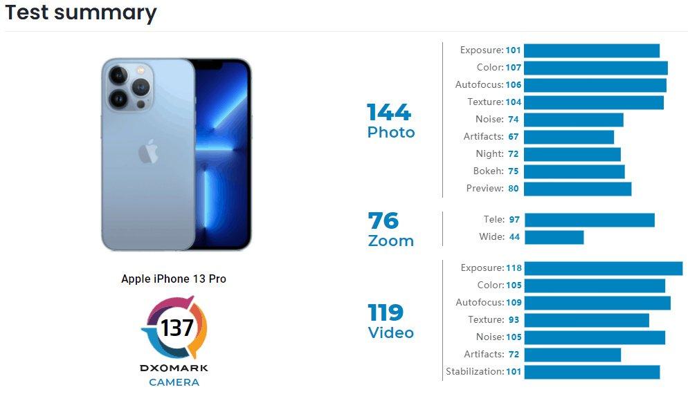 Pengujian kamera iPhone 13 Pro