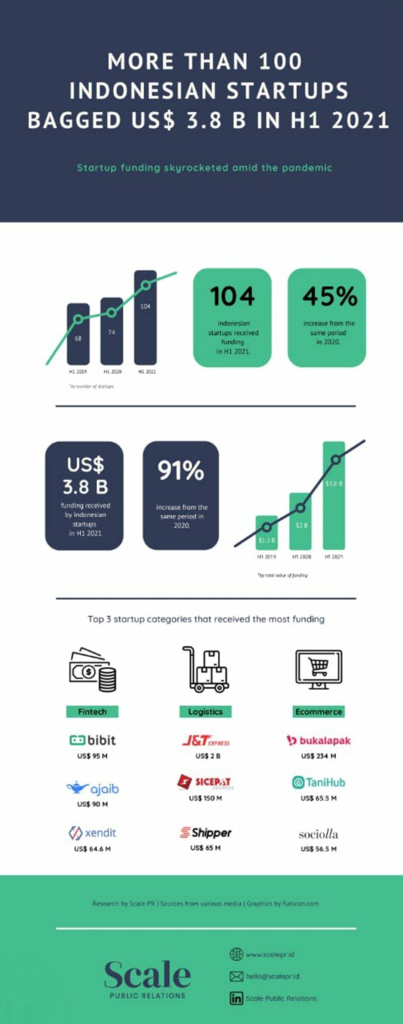 pendanaan startup indonesia