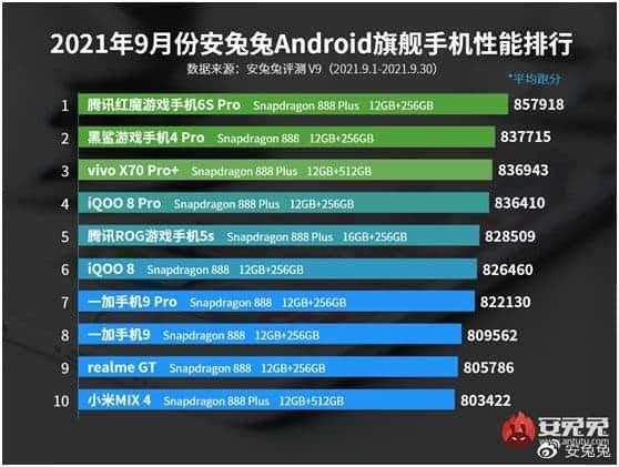 Smartphone AnTuTu September 2021