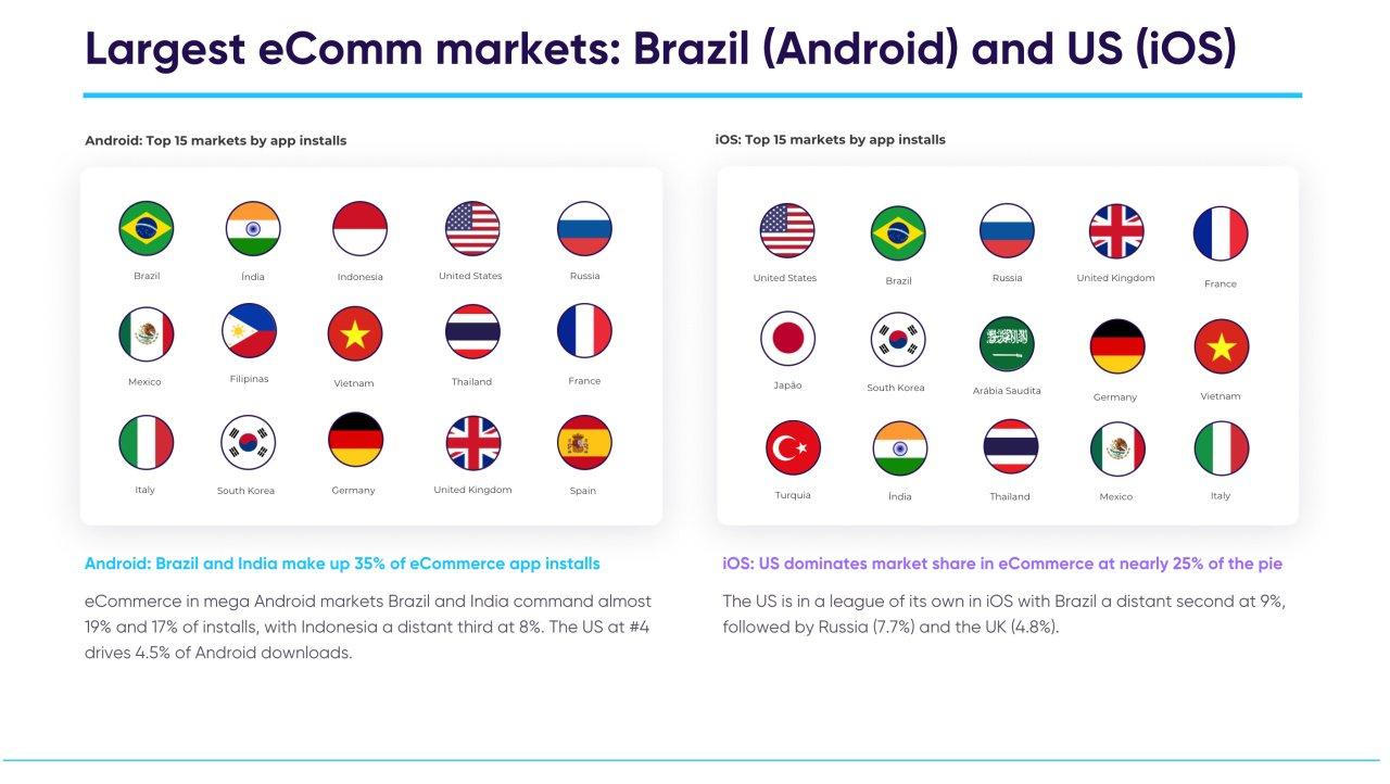 pertumbuhan aplikasi eCommerce